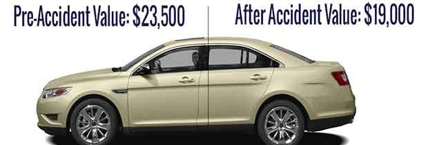 value of your car and you are likely insured for this